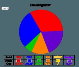 Kreisdiagramm Beispiel 2