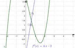 Segunda derivada e pontos de inflexão.