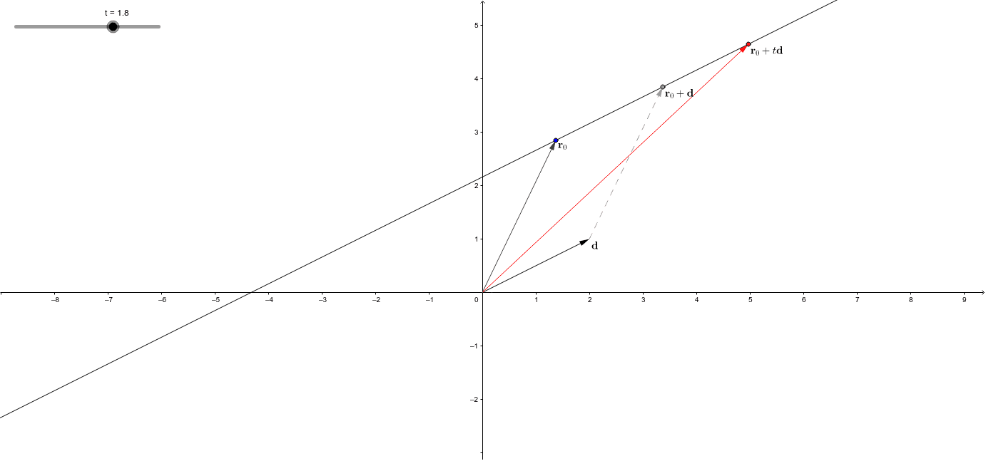 This worksheet gives a geometric interpretation for the vector representation of a line. (You may adjust the slider.) Press Enter to start activity