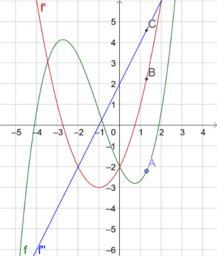 Zusammenhang Funktion, 1. und 2. Ableitung