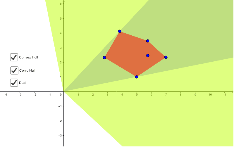 Conic/Convex hull and dual of some points in 2D – GeoGebra