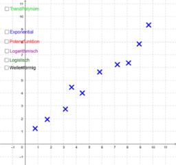 Regression - Teil 4 - verschiedene Trendlinien
