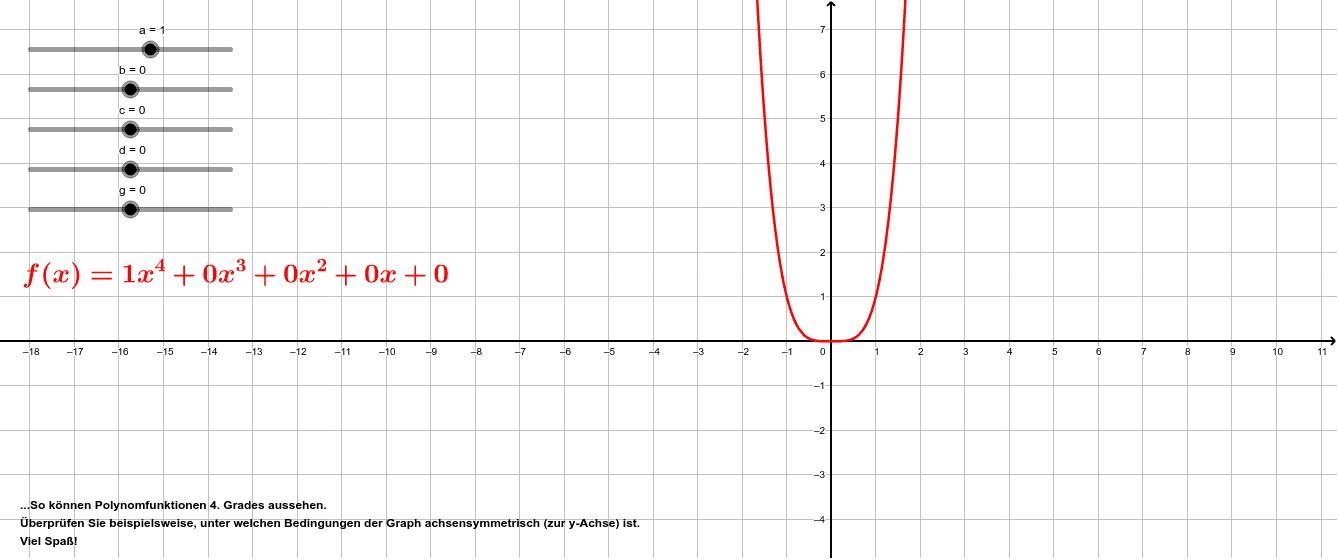Polynomfunktionen 4. Grades (Hauptform)