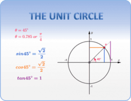 Ib-The unit circle