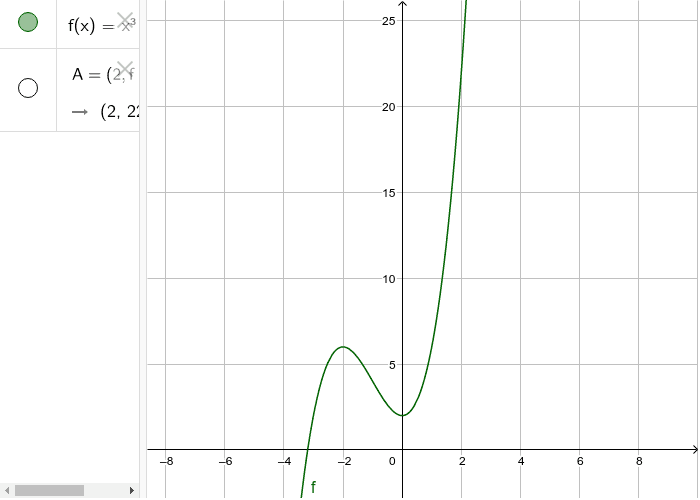 First, let's take a look at the graph of the function. Press Enter to start activity