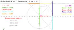 Redução do 4º ao 3º Quadrante   + alpha e - alpha