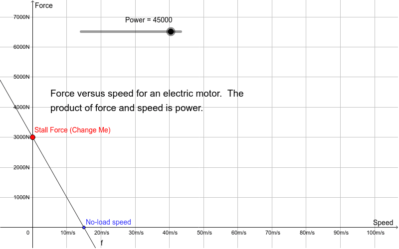 Electric Motor Force Vs. Speed