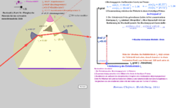 Untersuchung der Ablenkung des gebrochenen Lichtes an Prisme