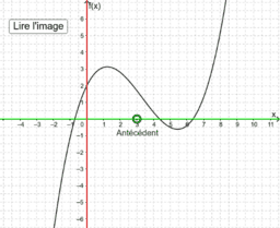 Lecture graphique d'une image