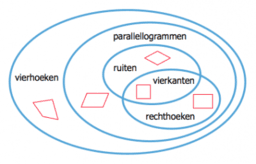 Vierhoeken