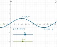 Transform sine vertically, stretch and translate together
