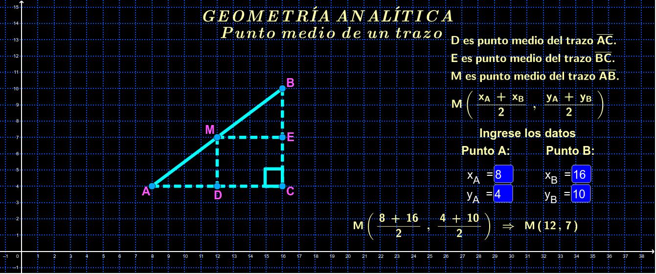 Determinación de las coordenadas del punto medio de un trazo, dados sus extremos.