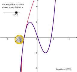 Cercle osculador d'una cúbica