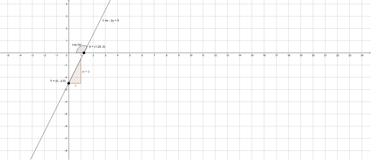 Hallar la ecuación de la recta que tiene m= 2 y su intersección con y= -5/2