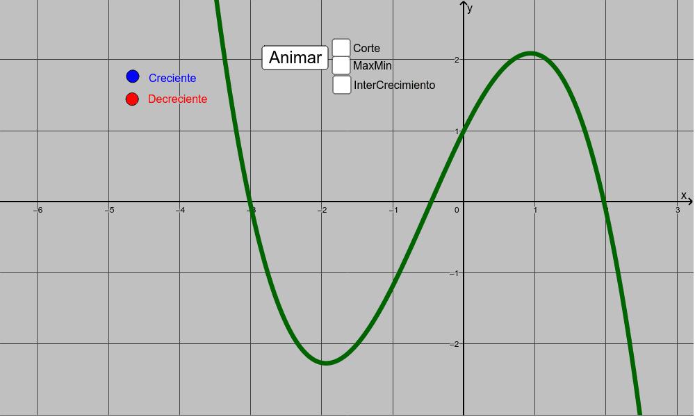 Crecimiento, decrecimiento, máximos, mínimos y puntos de corte con los ejes