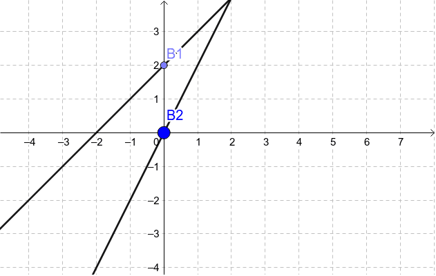 Additive vs. Multiplicative