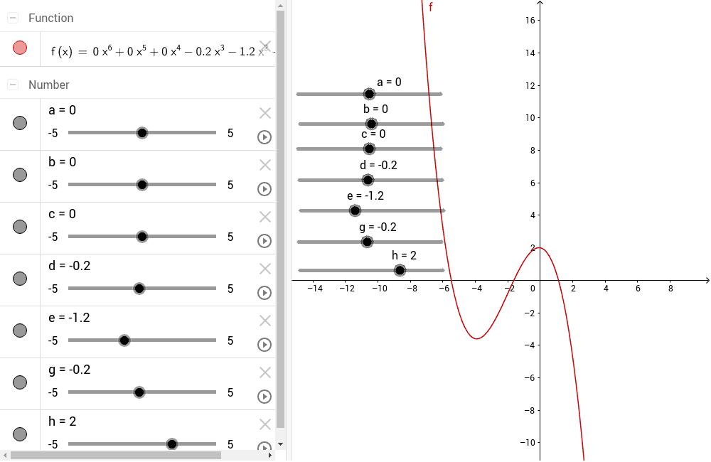 Polynomfunktionen (Polinomne funkcije)
