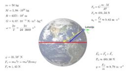 Gravitacija i udaljenost od ekvatora