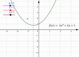 Andragradsfunktionens graf och egenskaper