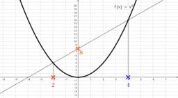 Multiplier avec une parabole