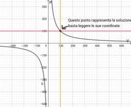 inversa proporzionalità e iperbole