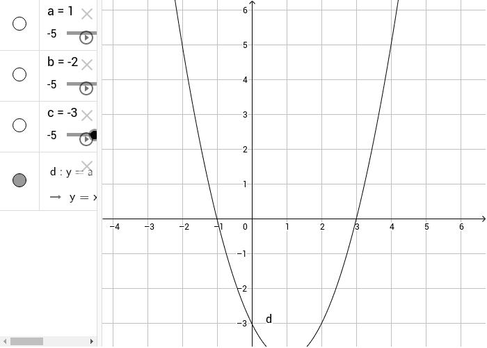 Il grafico della parabola