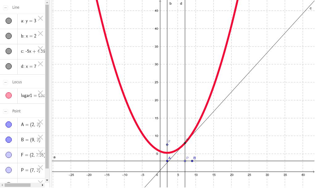 Parabola Presiona Intro para comenzar la actividad