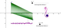 Das Fermatprinzip - Eine Erklärung mit dem Zeigermodell