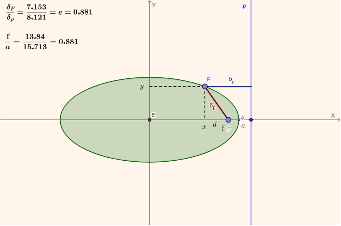 Utiliza la información anterior para deducir la ecuación de la elipse en función de los parámetros e y f. Para ello debes calcular cuánto vale d