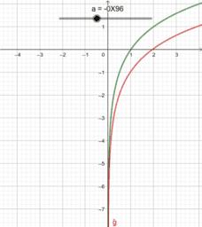 Traslazione verticale di funzioni logaritmiche