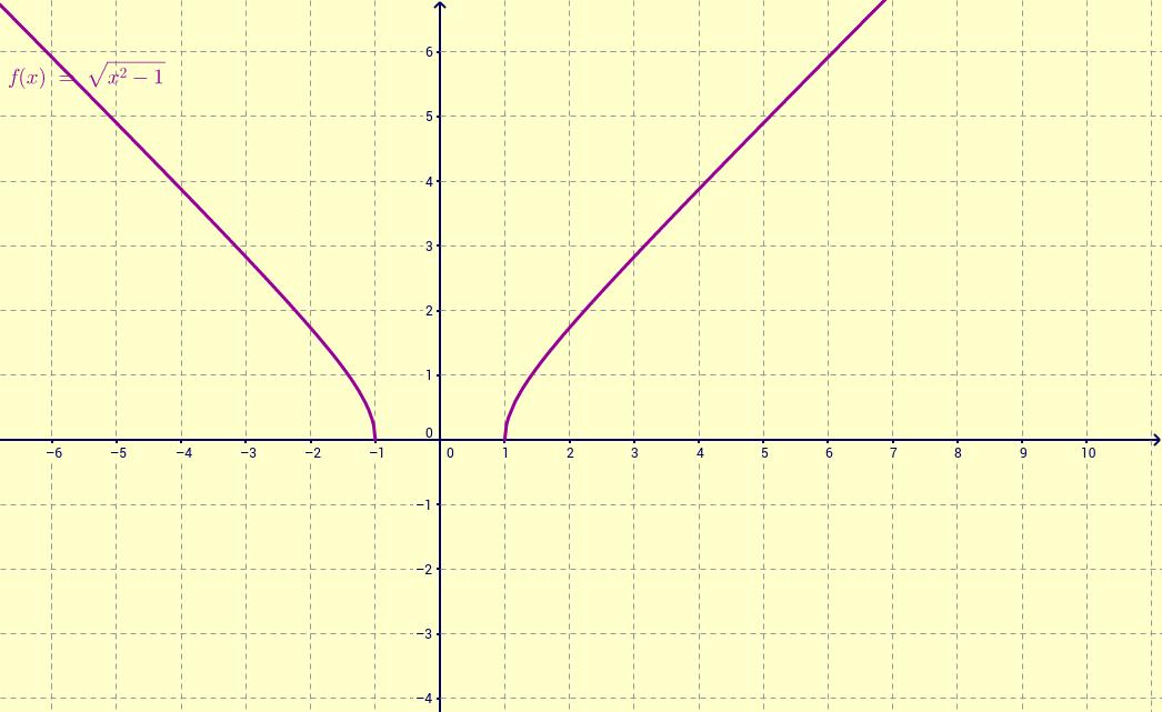 Estudio del dominio de definición de una función