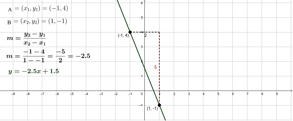Two points are needed to find the slope of a line. Move a point. Notice how the slope changes.