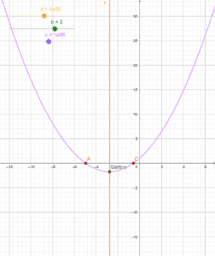 Estudio de ecuación de 2º grado.
