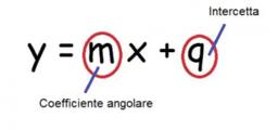 Le funzioni lineari