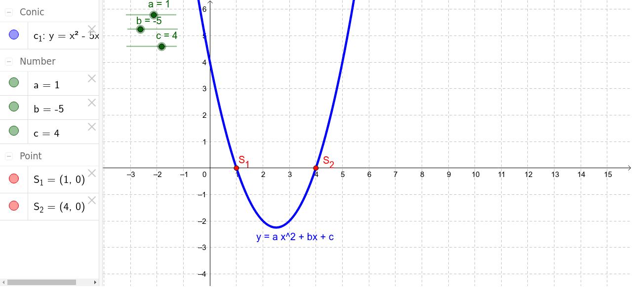 Resolución Gráfica De Ecuaciones De Segundo Grado Geogebra
