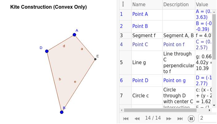 Exploring Convex Kite Construction