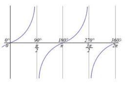 Definice funkce tangens a její výpočet