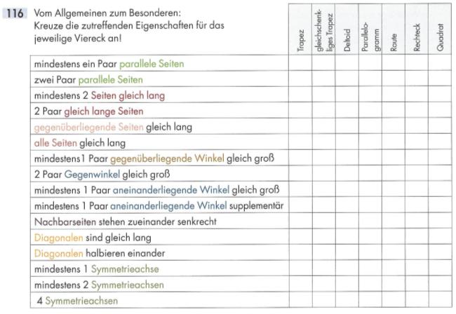 Übung 116 aus mathematiX (Boxhofer-Huber-Lischka-Panhuber, Veritas 2013) für die 4. Klasse Unterstufe