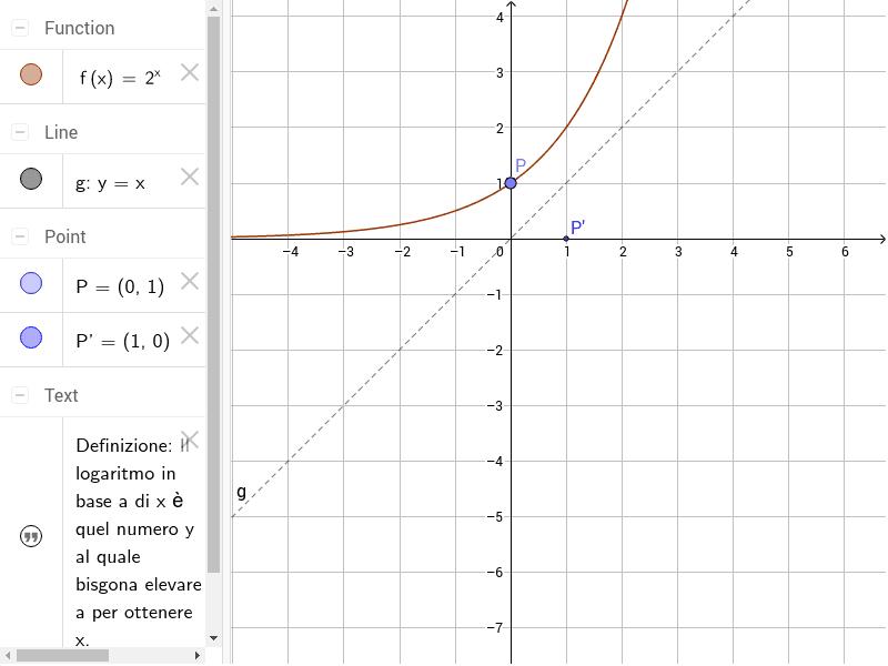Muovi il punto P e osserva cosa accade al punto P'. Dopo aver fatto le tue considerazioni selezione testo1 e testo2 per visualizare la definizione di logaritmo. Premi Invio per avviare l'attività