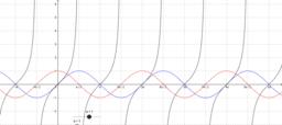 Trigonometric Functions.