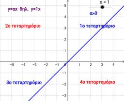 Συνάρτηση y=α x