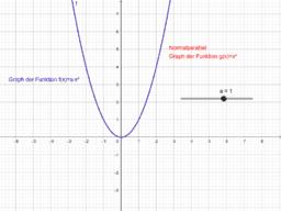 spezielle quadratische Funktionen