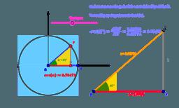 De cosinus van een scherpe hoek