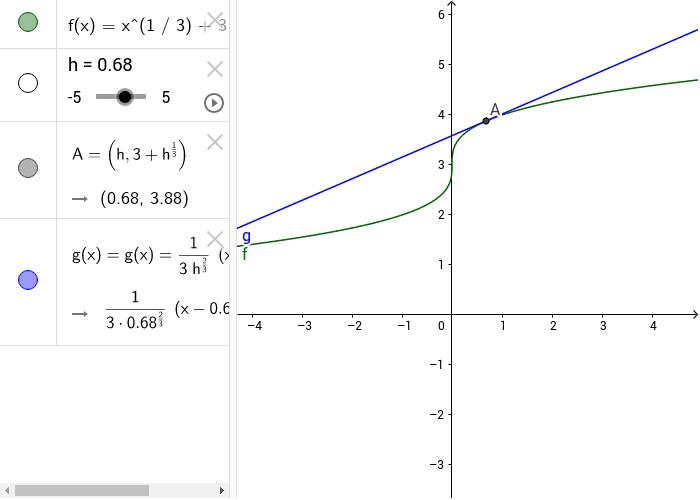 la retta blu è la tangente alla curva in A, variando h oppure muovendo il punto A, la tangente cambia posizione