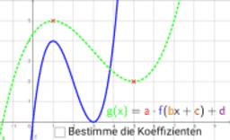 Veränderung von Funktionsgraphen 2