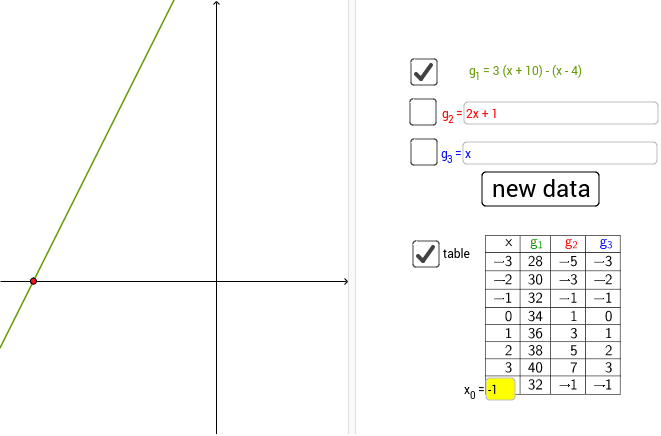 Construct more functions whose point of intersection with the x-axis is the same as that of the given function g1. Press Enter to start activity