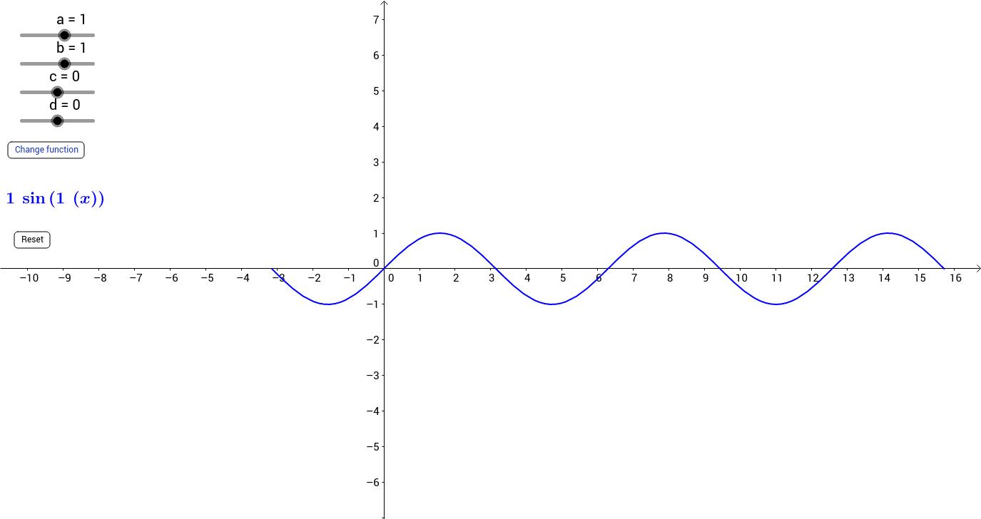 Transformations of Trigonometric Functions