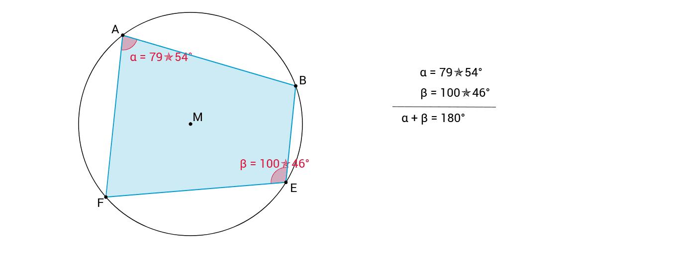 Verplaats de hoekpunten van de koordenvierhoek. Welk besluit kun je trekken ivm de grootte van de overstaande hoeken?