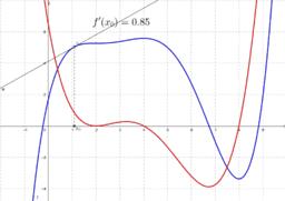 Miten derivaatan nollakohdat näkyvät funktion kuvaajassa