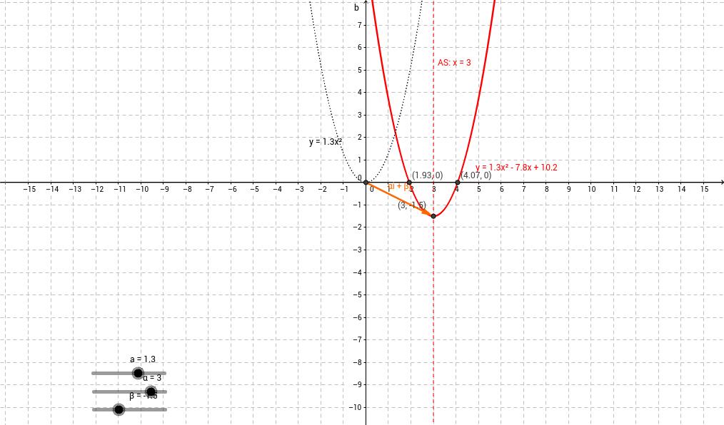 y = a(x - aplha)² + beta
